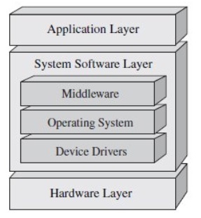 Do we need a Middleware for IoT Firmware Development? – Iquester
